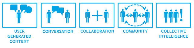 Les 5 dynamiques sous-jacentes des technologies sociales